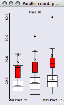 Boxplot Common Scale